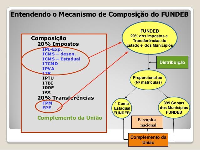 financiamento-do-fundeb-2014-27-638