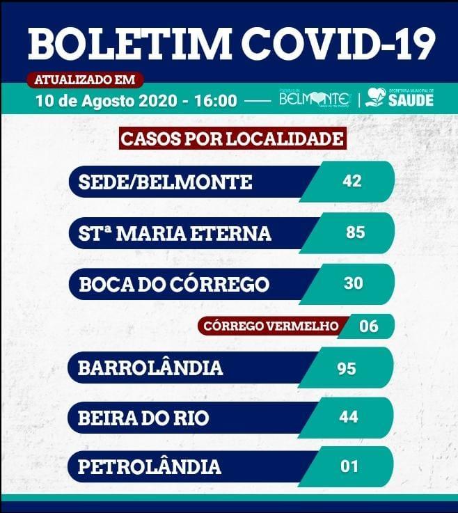 Belmonte inicia a semana com mais de 300 casos confirmados de COVID-19. 24